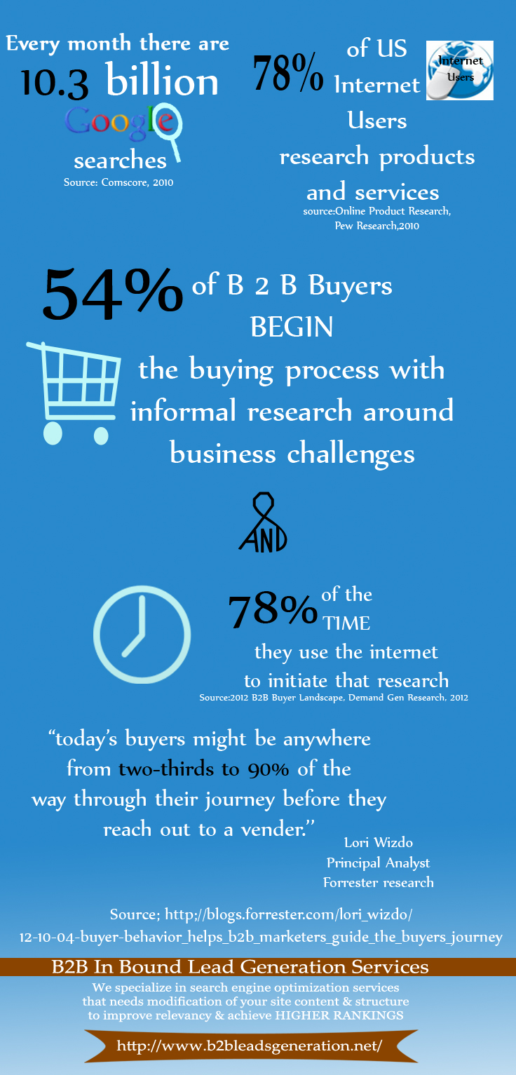B2B Sales cycle stats